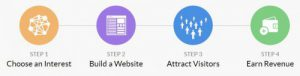 Wealthy Affiliate Overview- Wealthy Affiliate